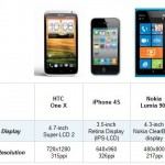 Nokia Lumia 900 vs HTC One X vs iPhone 4S - сравне...