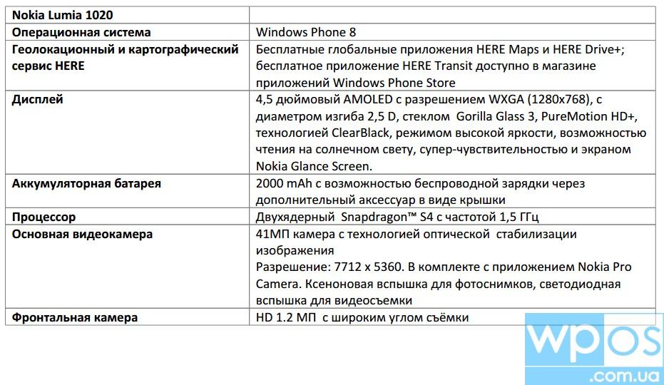 Nokia lumia 1020 характеристики