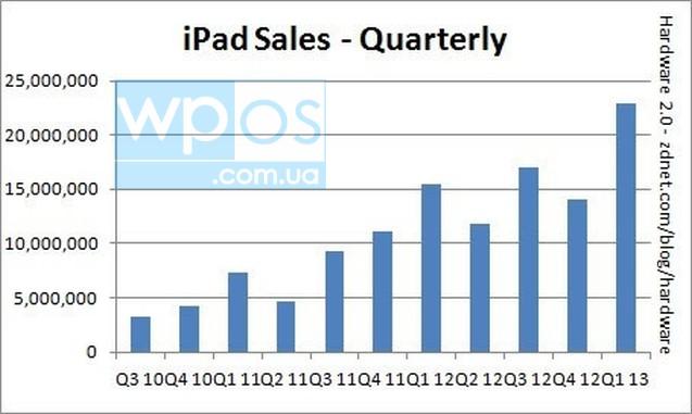 Продажи iPad  2010-2013 г.