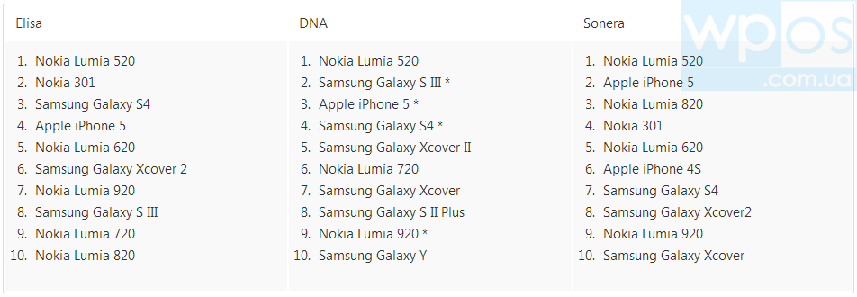 lumia 520 таблица