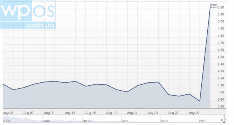 Акции Nokia microsoft 2013