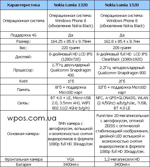 Nokia Lumia 1520 vs Nokia Lumia 1320 таблица