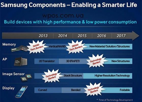 гибкие дисплеи от Samsung