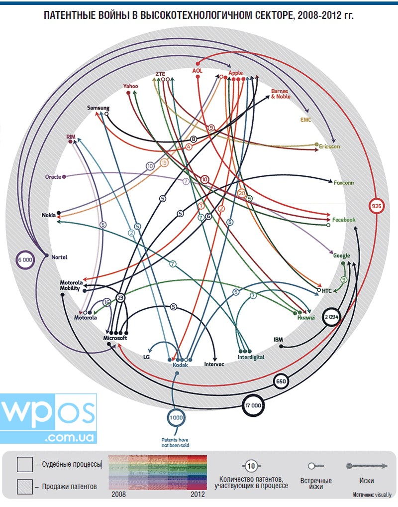 патентные войны