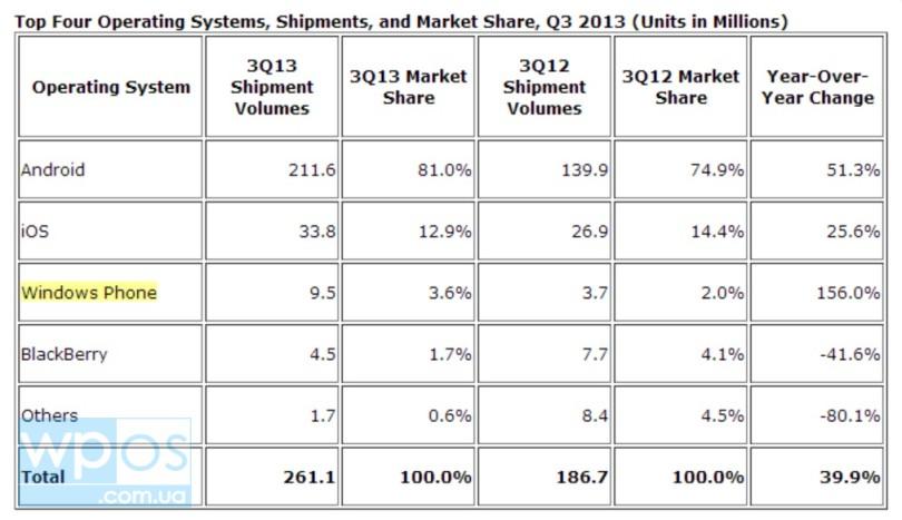 поставки Windows Phone выросли