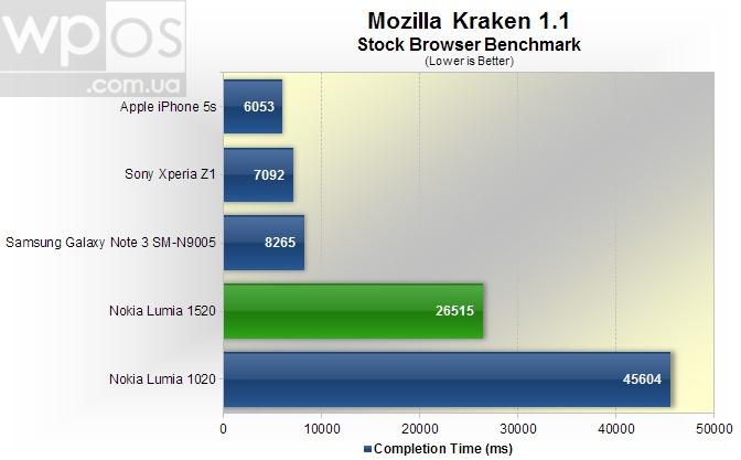 Lumia1520Chart-2