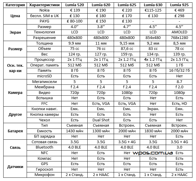 lumia 630 таблица