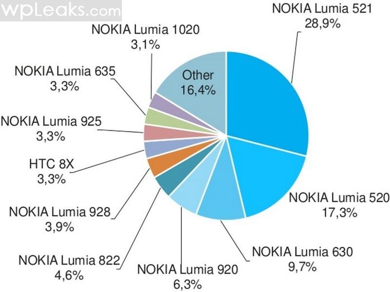 us-windows-phone-stats