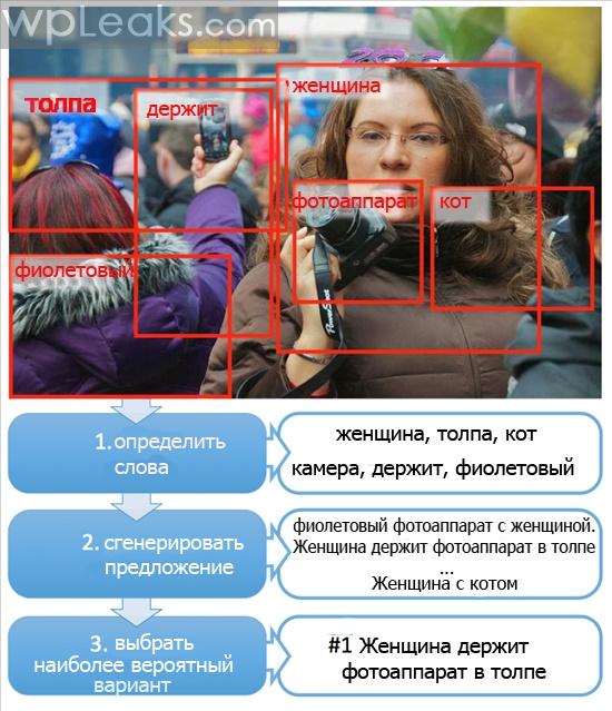 Microsoft распознавание фото