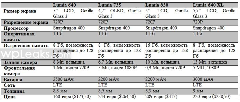 Сравнениe Lumia 640 vs Lumia 73x vs Lumia 640 XL видео