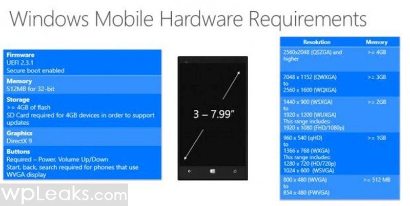 Windows-10-Phone-Hardware-Requirements