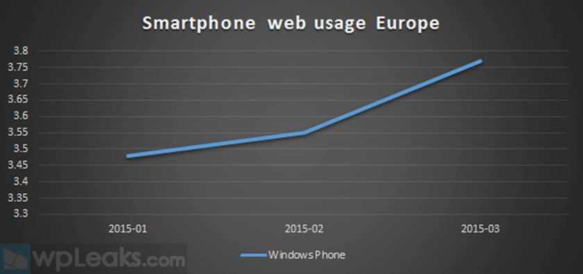 Windows Phone Europe in Q1 2015