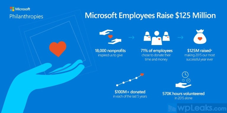 2015-Microsoft-Employee-Giving-Infographic