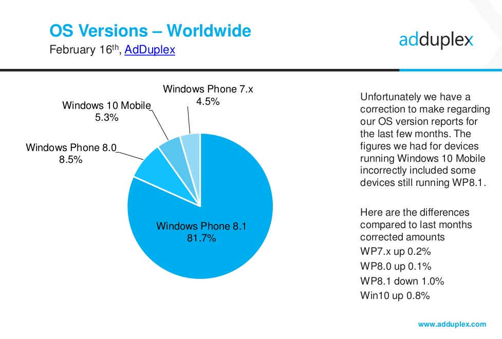 adduplex-revised-windows10