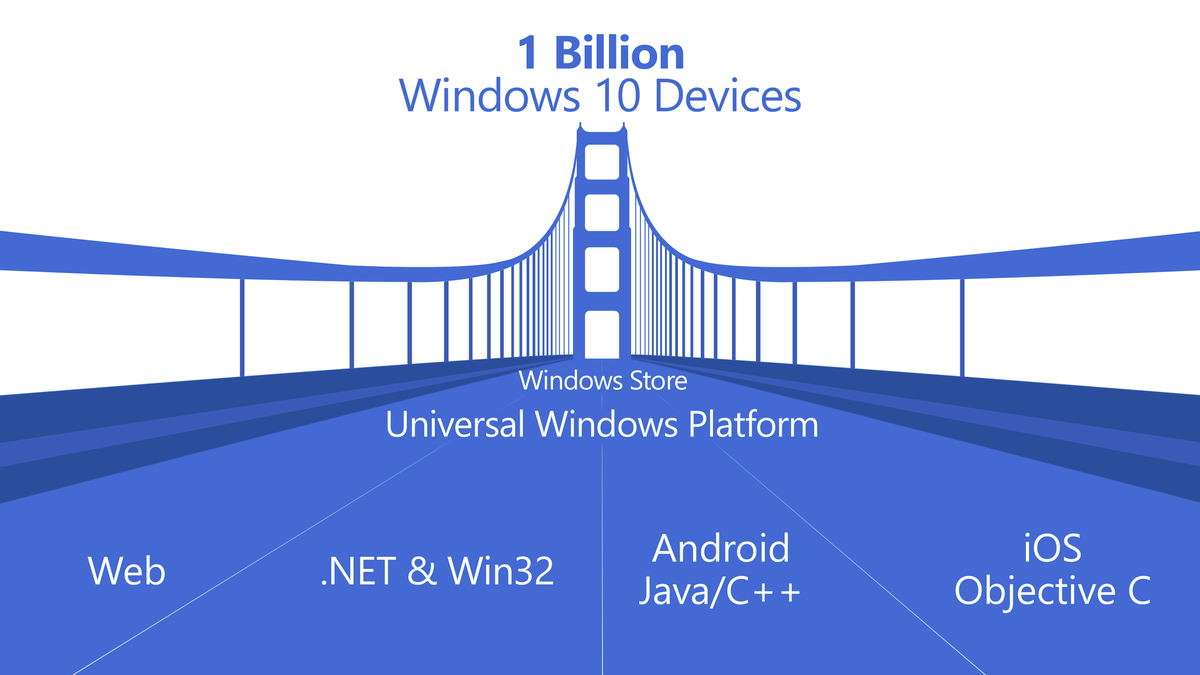 uwp-windows-10-apps-universal-bridges