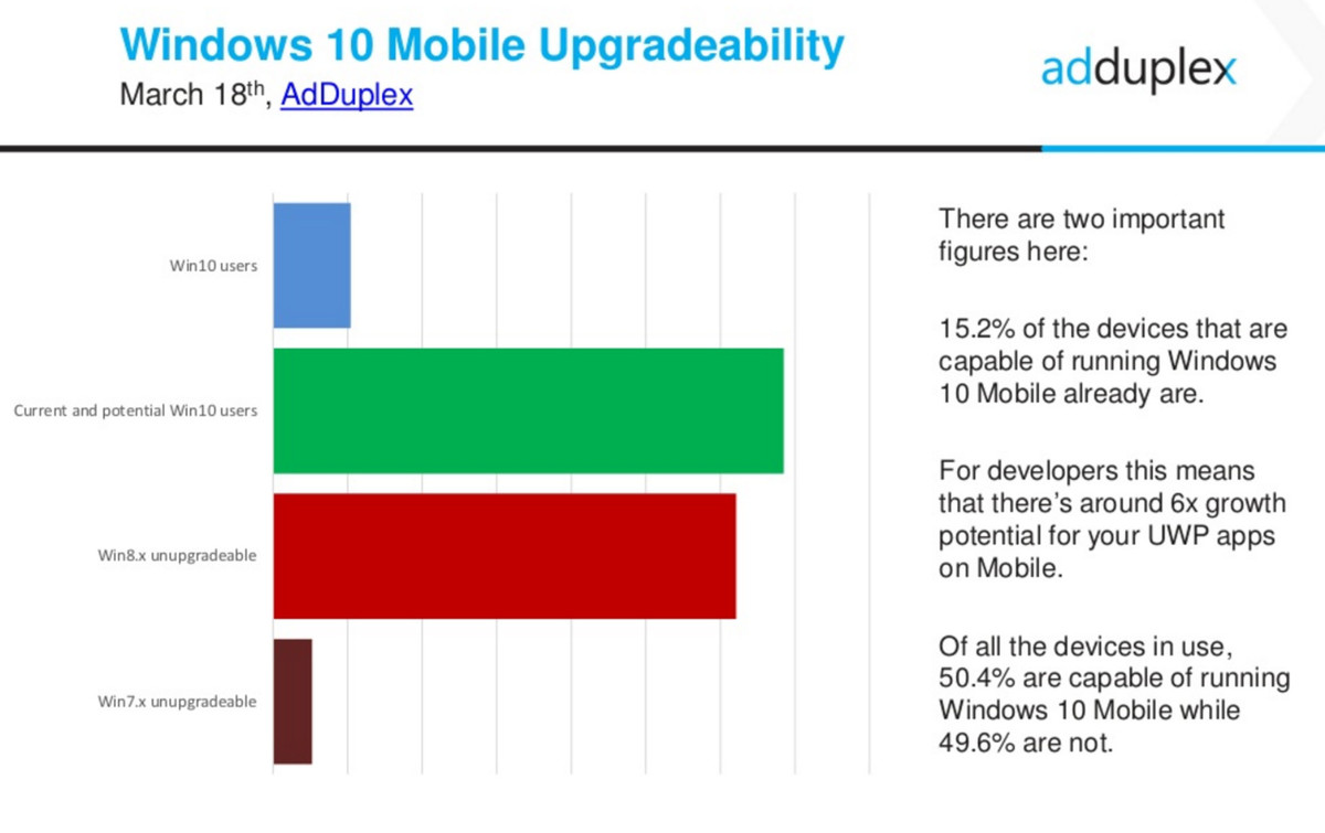 win10m-upgradeability