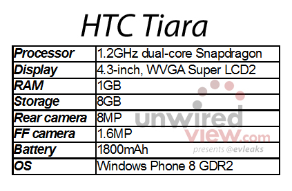 HTC-Tiara-spec