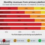 Плохие новости для разработчиков: приложение Weath...