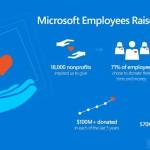 Сотрудники Microsoft раздали полученные $125 млн з...