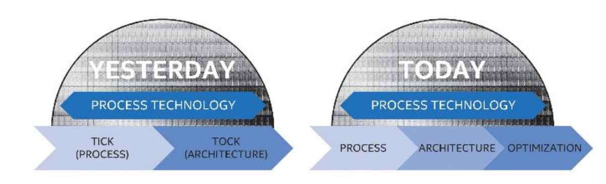 intel-development-process-chart