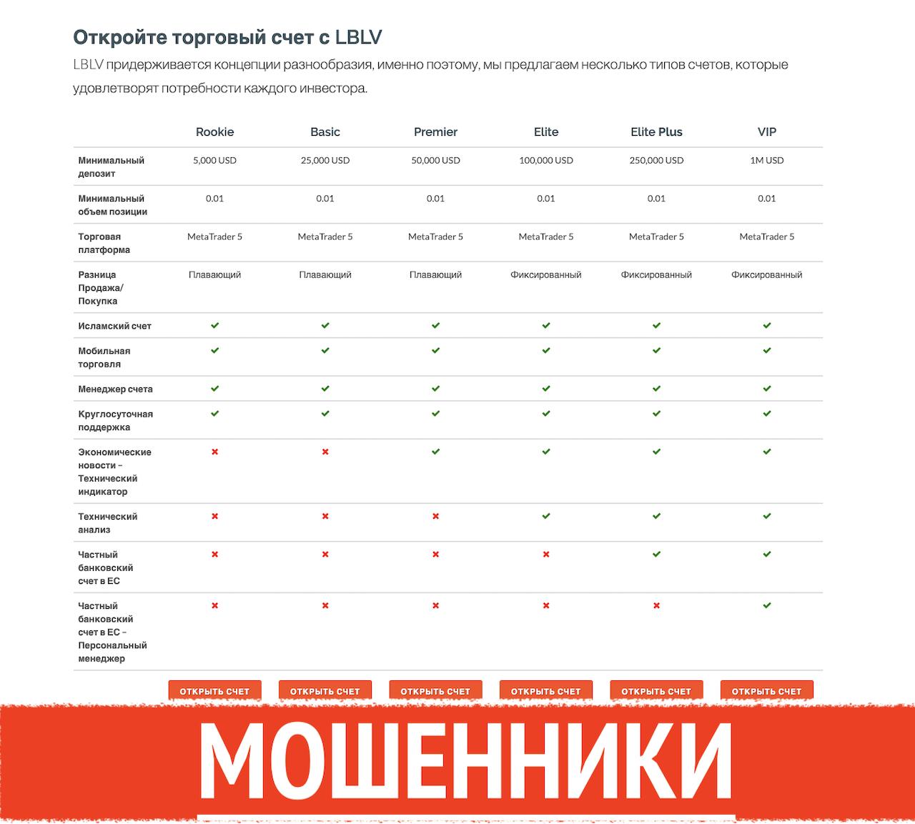 lblv.ru отзывы